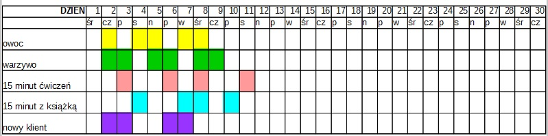 Tabela cele